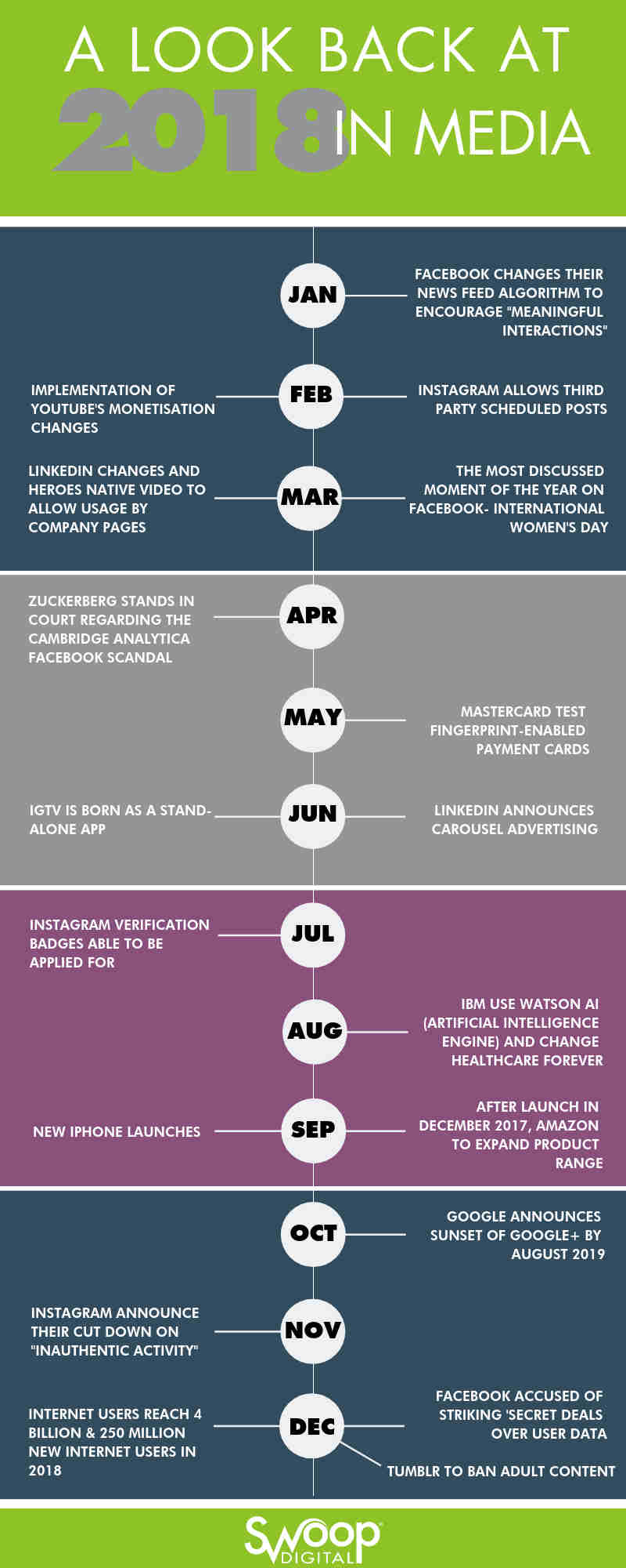 Infographic detailing January to December 2018 breakdown for digital marketing and the digital space